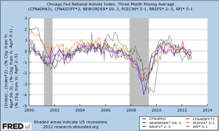 12.12. Fred recession data Hussman